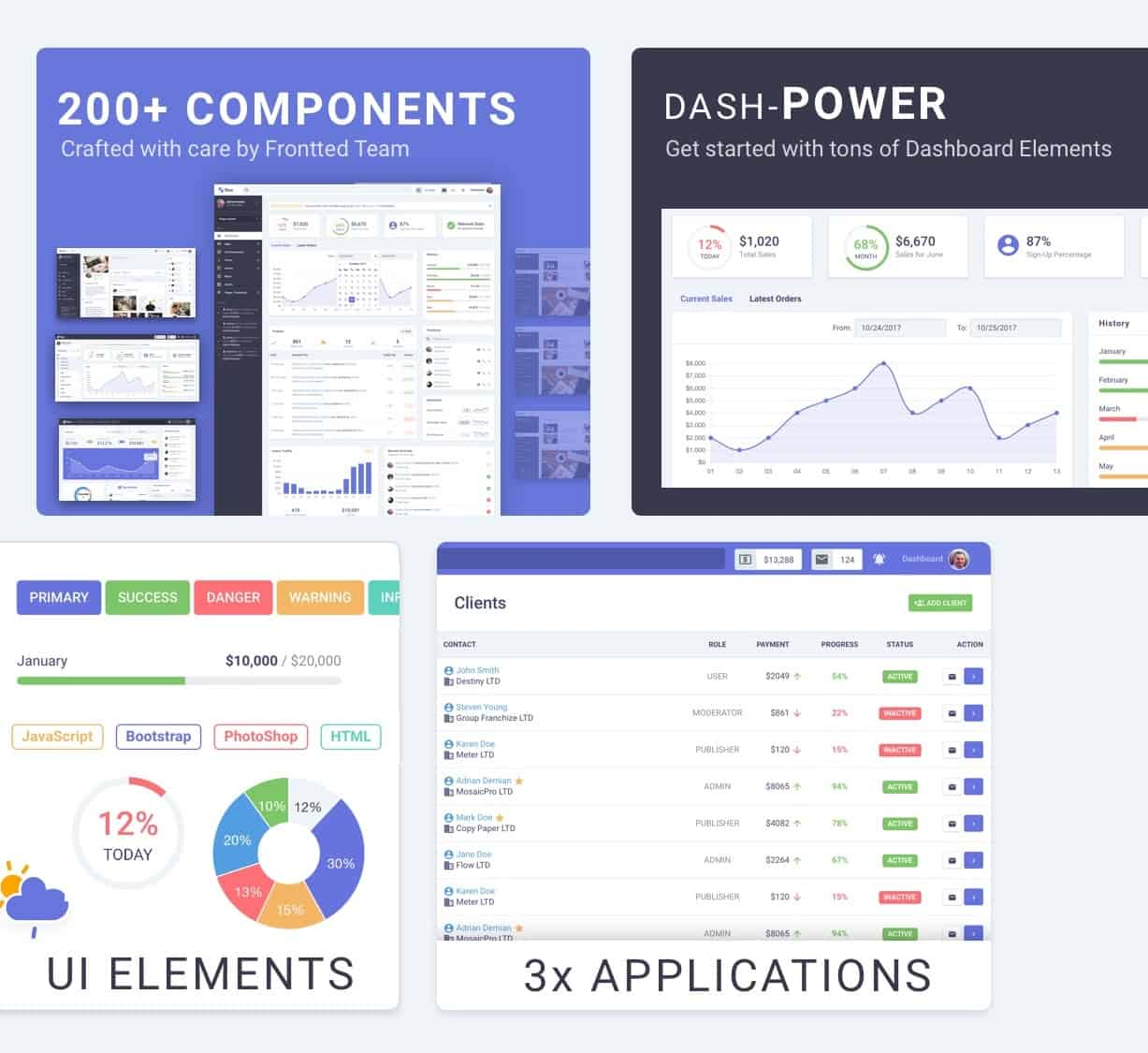 flow pro - bootstrap 4 admin dashboard